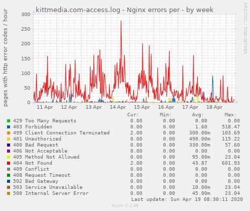 kittmedia.com-access.log - Nginx errors per - by week