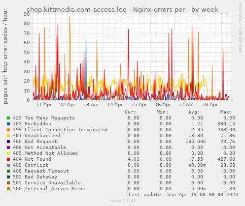 shop.kittmedia.com-access.log - Nginx errors per - by week