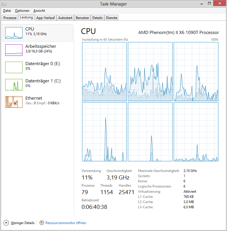 Task-Manager alle CPU-Kerne und -Threads